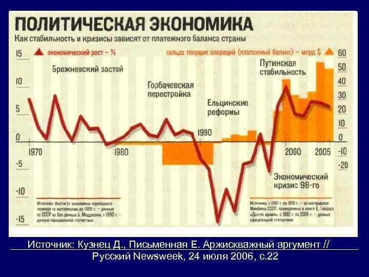 Источник: Кузнец Д. , Письменная Е. Аржискважный аргумент // Русский Newsweek, 24 июля