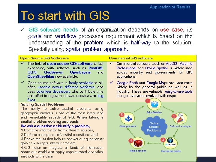 Application of Results To start with GIS software needs of an organization depends on