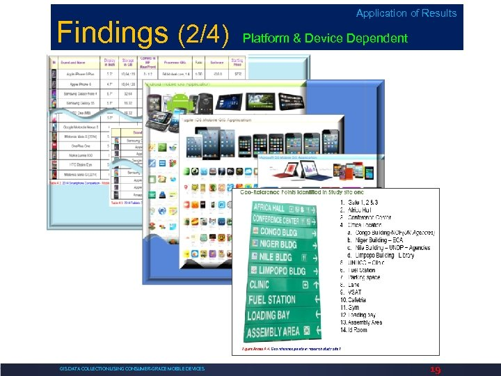 Findings (2/4) GIS DATA COLLECTION USING CONSUMER-GRADE MOBILE DEVICES Application of Results Platform &