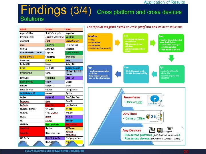 Findings (3/4) Application of Results Cross platform and cross devices Solutions Conceptual diagram based