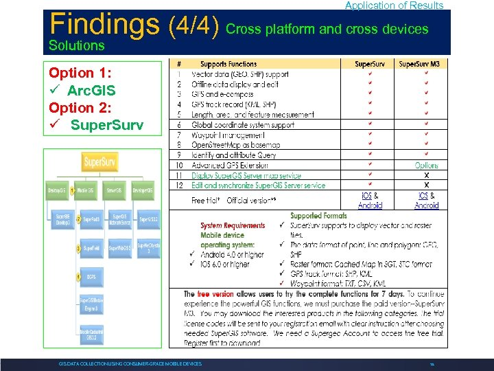 Application of Results Findings (4/4) Cross platform and cross devices Solutions Option 1: Arc.