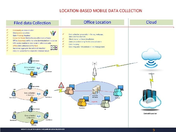 GIS DATA COLLECTION USING CONSUMER-GRADE MOBILE DEVICES 9