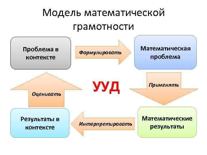 Модель математической грамотности Проблема в контексте Оценивать Результаты в контексте Формулировать УУД Интерпретировать Математическая