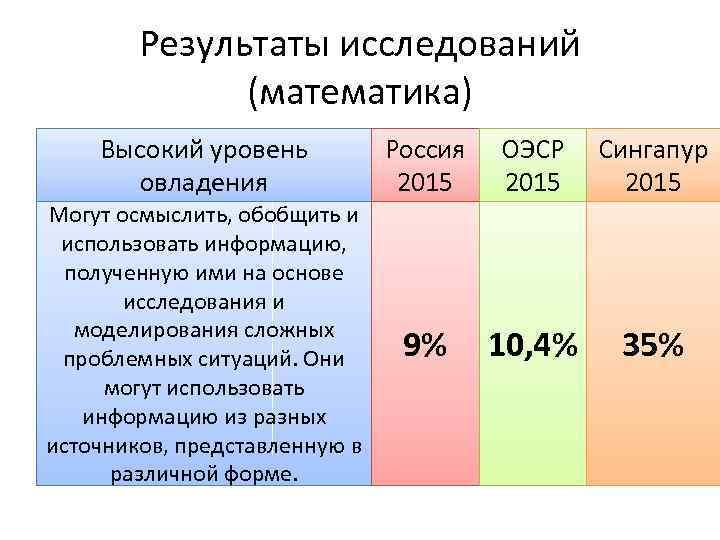 Результаты исследований (математика) Высокий уровень овладения Россия 2015 ОЭСР 2015 Сингапур 2015 Могут осмыслить,