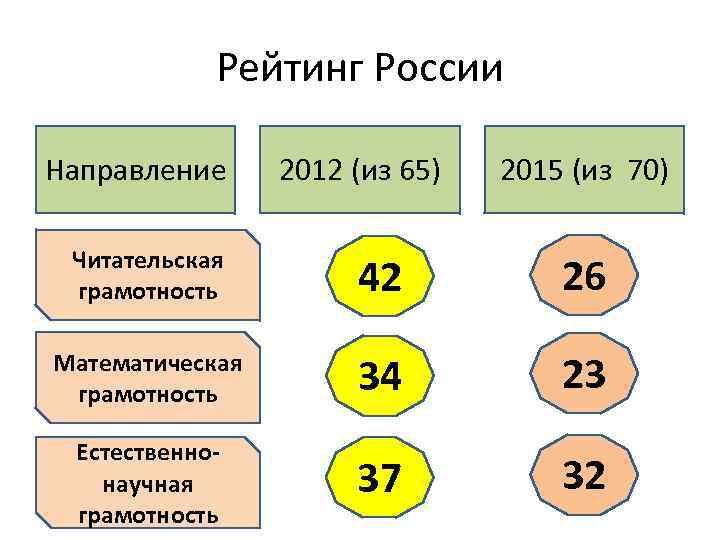 Рейтинг России Направление 2012 (из 65) 2015 (из 70) Читательская грамотность 42 26 Математическая