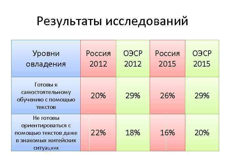 Результаты исследований Уровни овладения Россия 2012 ОЭСР 2012 Россия 2015 ОЭСР 2015 Готовы к