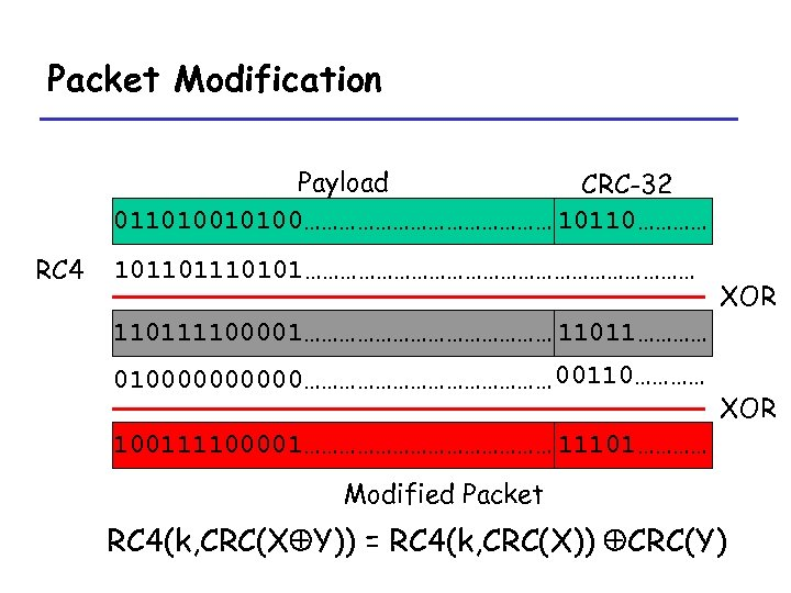 Packet Modification Payload CRC-32 0110100………………… 10110………… RC 4 10110101…………………………… XOR 110111100001………………… 11011………… 0100000………………… 00110…………