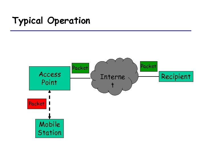 Typical Operation Access Point Packet Mobile Station Packet Interne t Recipient