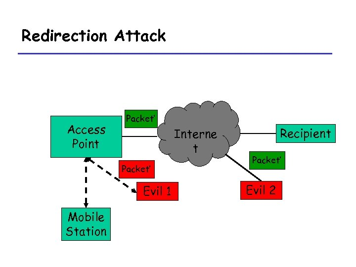 Redirection Attack Access Point Packet' Interne t Packet' Evil 1 Mobile Station Recipient Packet'