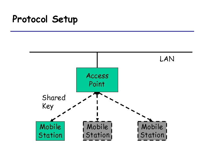 Protocol Setup LAN Access Point Shared Key Mobile Station