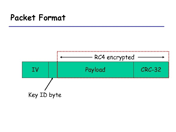 Packet Format RC 4 encrypted IV Key ID byte … Payload CRC-32