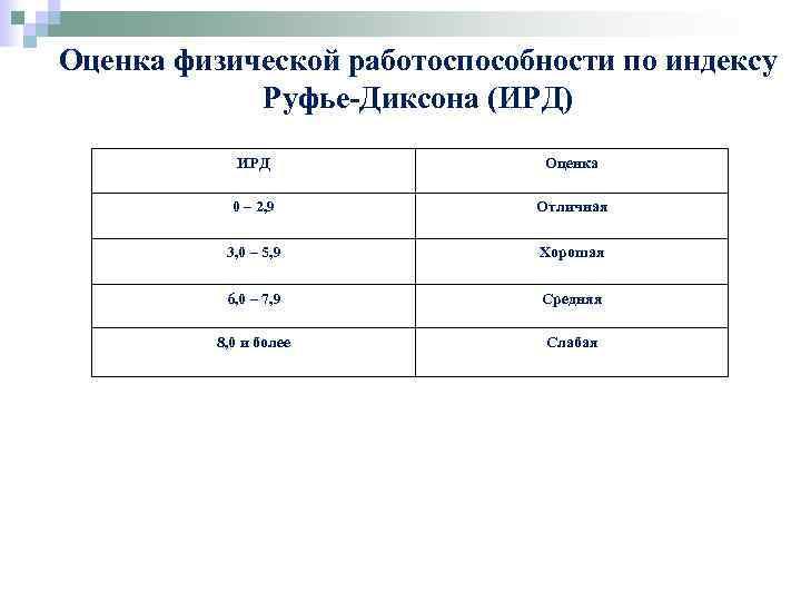 Оценка физической работоспособности по индексу Руфье-Диксона (ИРД) ИРД Оценка 0 – 2, 9 Отличная