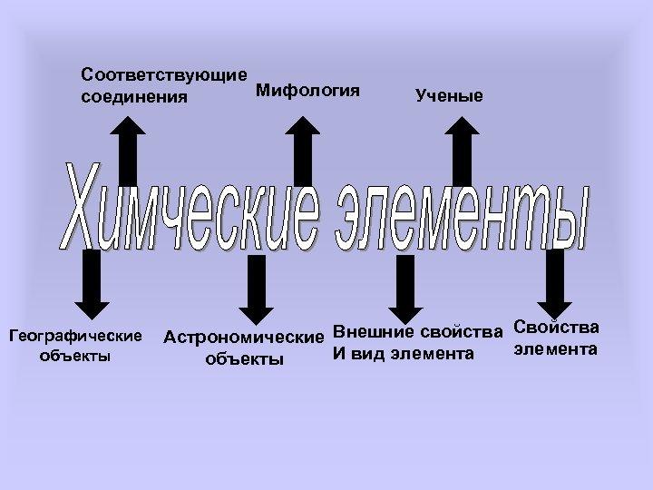 Соответствующие Мифология соединения Географические объекты Ученые Свойства Астрономические Внешние свойства элемента И вид элемента