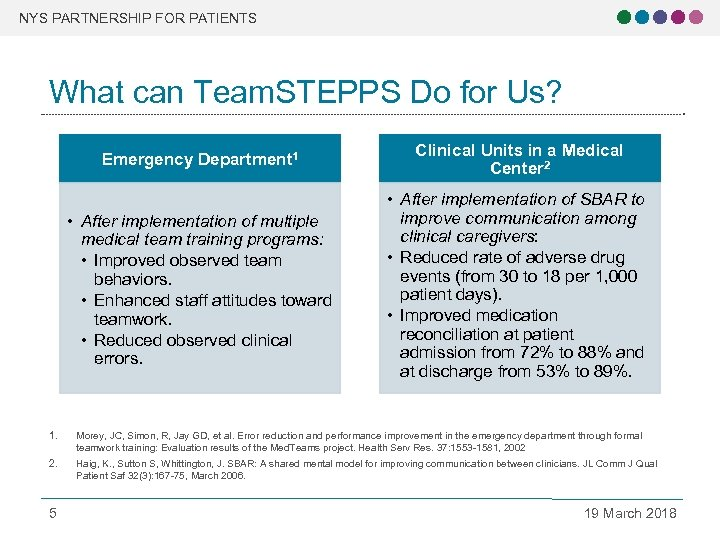 NYS PARTNERSHIP FOR PATIENTS What can Team. STEPPS Do for Us? Emergency Department 1