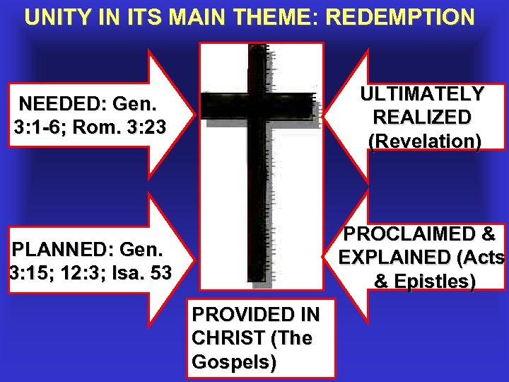 UNITY IN ITS MAIN THEME: REDEMPTION NEEDED: Gen. 3: 1 -6; Rom. 3: 23