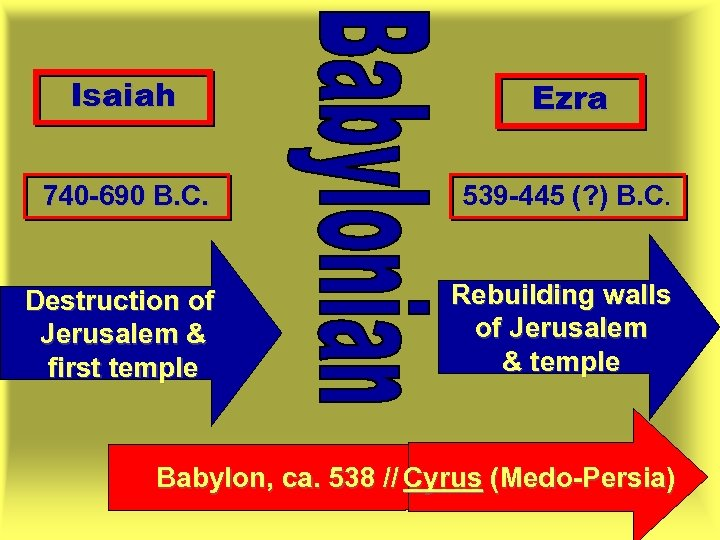 Isaiah Ezra 740 -690 B. C. 539 -445 (? ) B. C. Destruction of