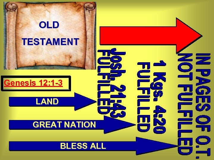 OLD TESTAMENT Genesis 12: 1 -3 LAND GREAT NATION BLESS ALL