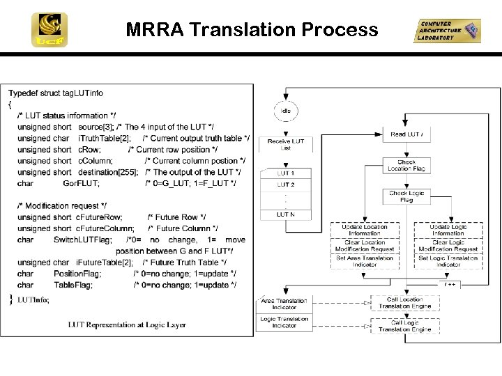 MRRA Translation Process