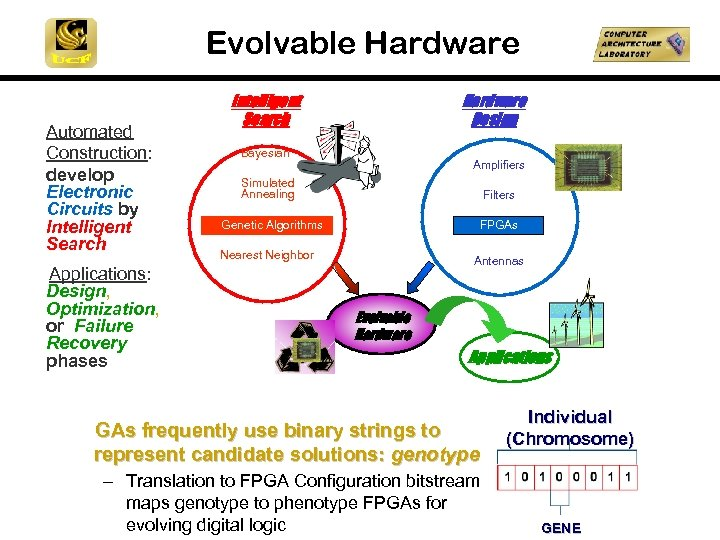 Evolvable Hardware Automated Construction: develop Electronic Circuits by Intelligent Search Applications: Design, Optimization, or