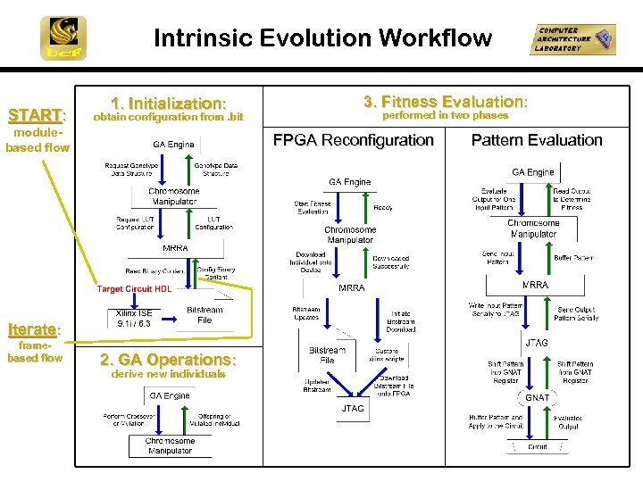 Intrinsic Evolution Workflow START: 1. Initialization: obtain configuration from. bit modulebased flow performed in