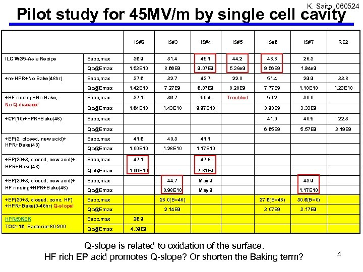 K. Saito 060524 Pilot study for 45 MV/m by single cell cavity IS#2 IS#3