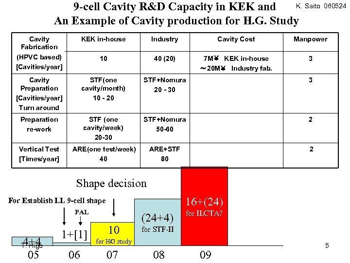 K. Saito 9 -cell Cavity R&D Capacity in KEK and An Example of Cavity