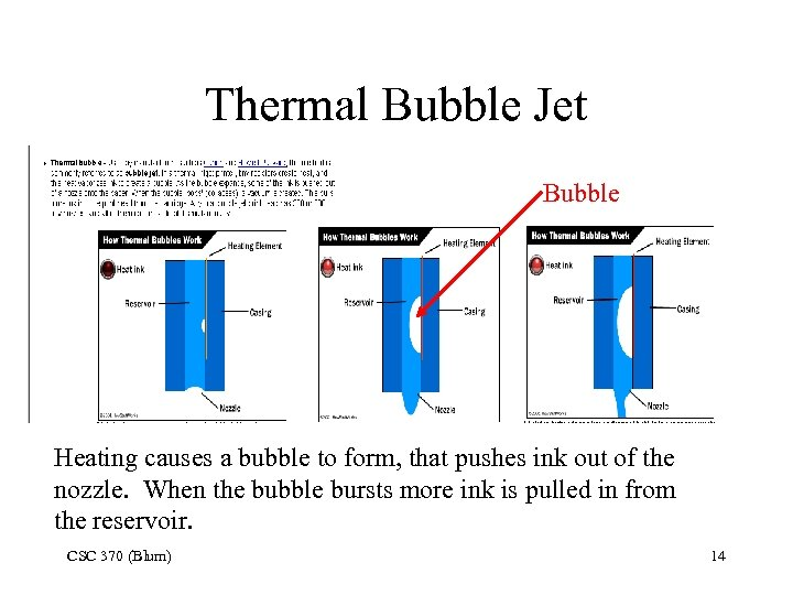 Thermal Bubble Jet Bubble Heating causes a bubble to form, that pushes ink out