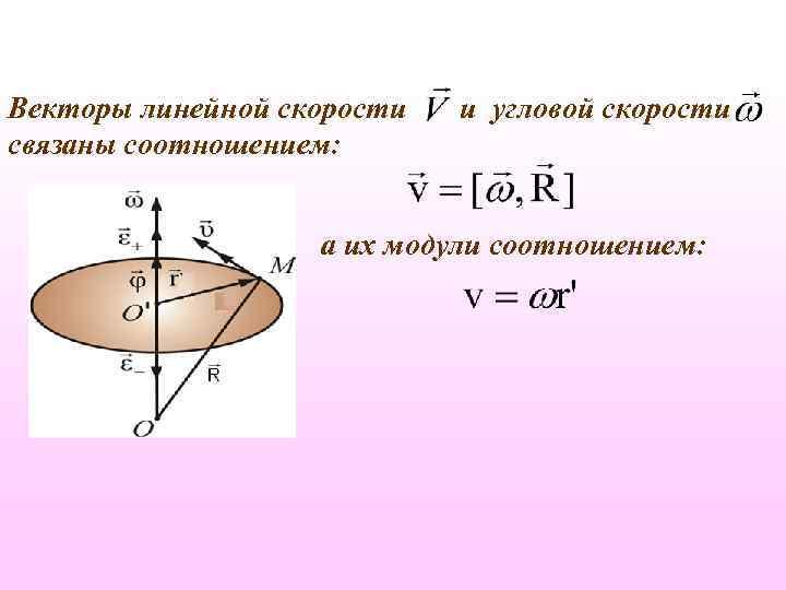 Векторы линейной скорости связаны соотношением: и угловой скорости а их модули соотношением: