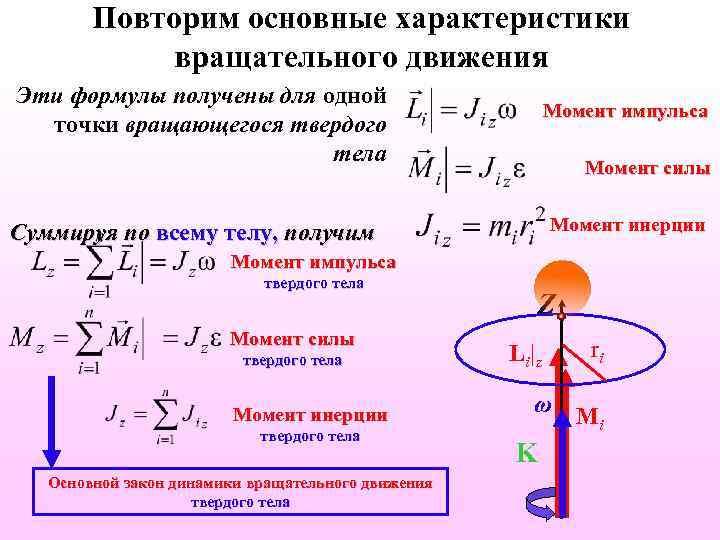 Повторим основные характеристики вращательного движения Эти формулы получены для одной точки вращающегося твердого тела