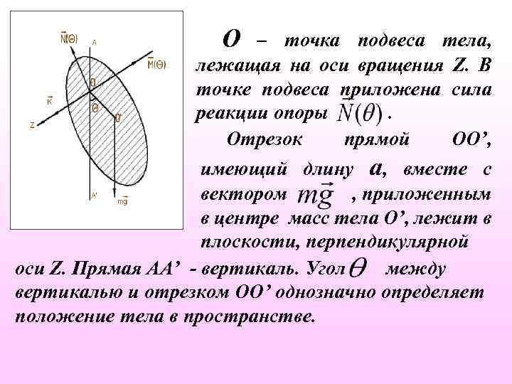 О – точка подвеса тела, лежащая на оси вращения Z. В точке подвеса приложена