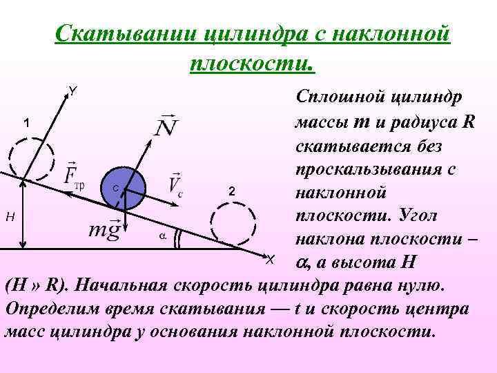 Скатывании цилиндра с наклонной плоскости. Y Сплошной цилиндр 1 массы m и радиуса R