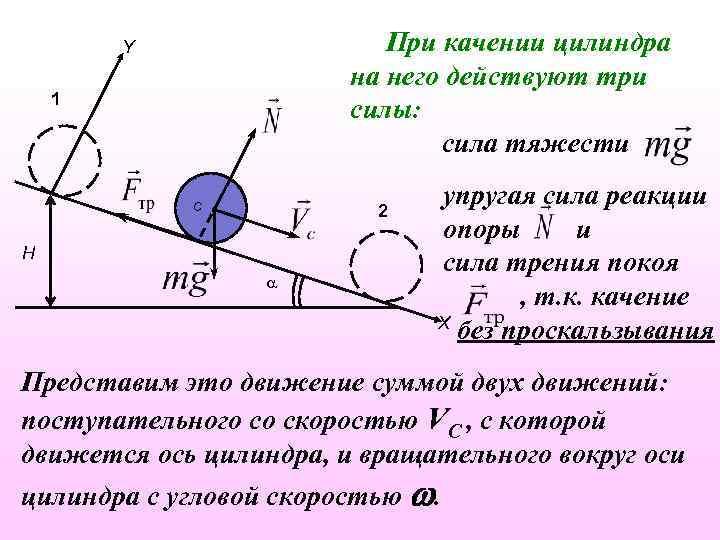 При качении цилиндра на него действуют три силы: сила тяжести Y 1 C 2