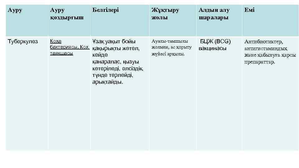 Ауру қоздырғыш Белгілері Жұқтыру жолы Алдын алу шаралары Емі БЦЖ (BCG) вакцинасы Антибиотиктер, антигистаминдық