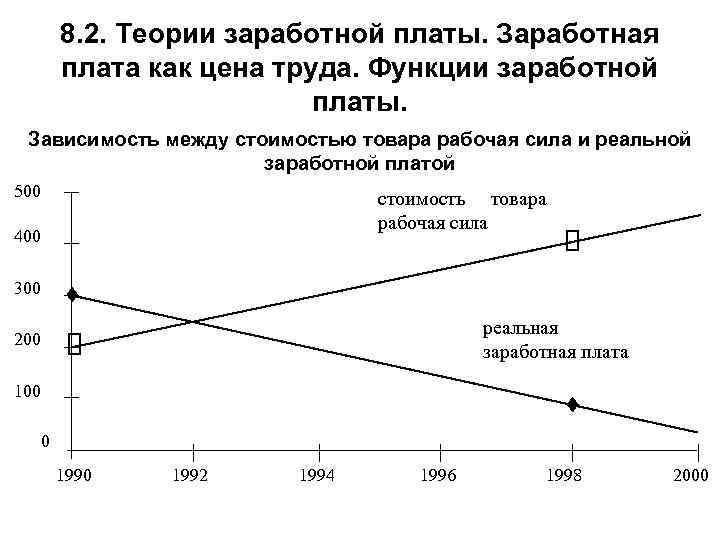 8. 2. Теории заработной платы. Заработная плата как цена труда. Функции заработной платы. Зависимость