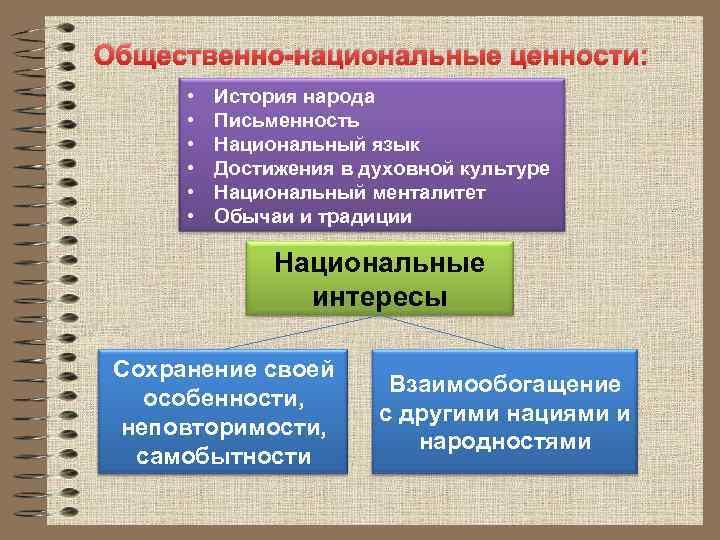 Общественно национальные ценности: • • • История народа Письменность Национальный язык Достижения в духовной