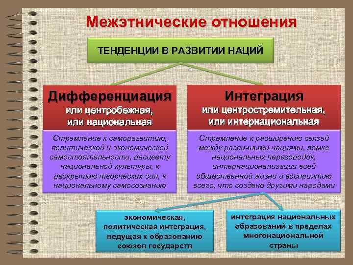 Межэтнические отношения ТЕНДЕНЦИИ В РАЗВИТИИ НАЦИЙ Дифференциация Интеграция или центробежная, или национальная или центростремительная,