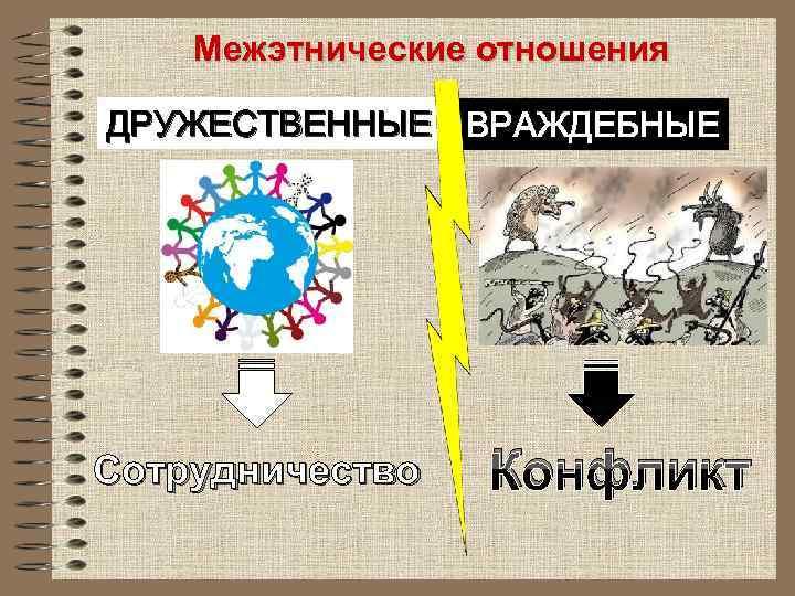 Межэтнические отношения ДРУЖЕСТВЕННЫЕ ВРАЖДЕБНЫЕ Сотрудничество Конфликт
