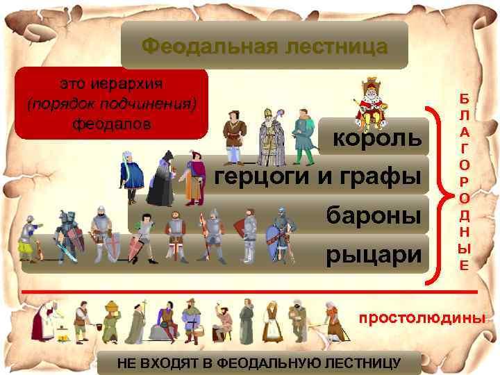 Феодальная лестница это иерархия (порядок подчинения) феодалов король герцоги и графы бароны рыцари Б