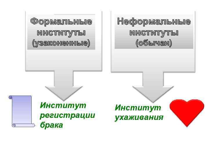 Формальные институты Неформальные институты (узаконенные) (обычаи) Институт регистрации брака Институт ухаживания