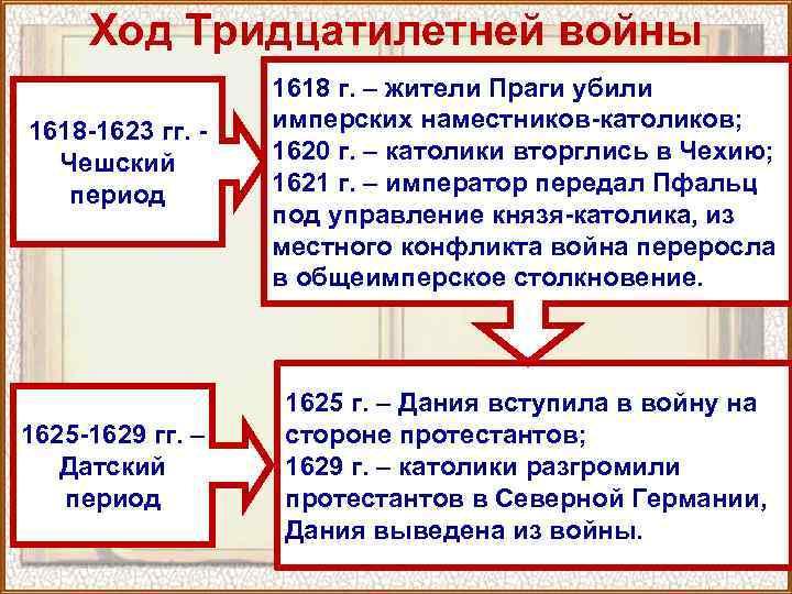 Ход Тридцатилетней войны 1618 -1623 гг. - Чешский период 1625 -1629 гг. – Датский