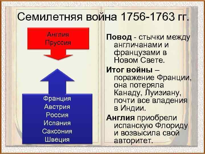 Семилетняя война 1756 -1763 гг. Англия Пруссия Франция Австрия Россия Испания Саксония Швеция Повод