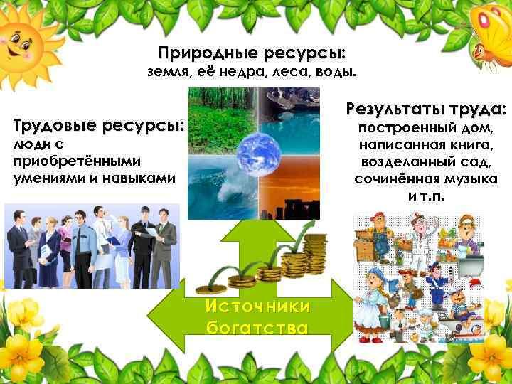 Природные ресурсы: земля, её недра, леса, воды. Результаты труда: Трудовые ресурсы: построенный дом, написанная
