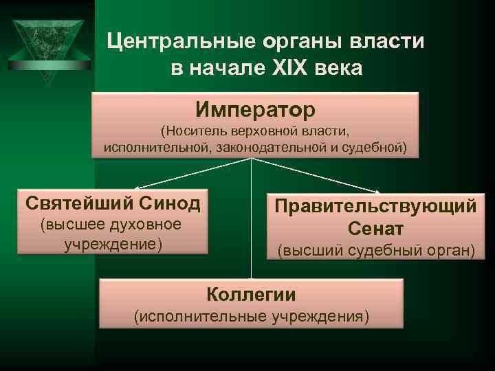 Центральные органы власти в начале XIX века Император (Носитель верховной власти, исполнительной, законодательной и