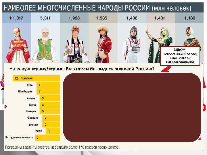 ВЦИОМ, Всероссийский опрос, июнь 2012 г. , 1600 респондентов На какую страну/страны Вы хотели