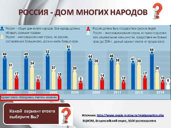 РОССИЯ - ДОМ МНОГИХ НАРОДОВ Какой вариант ответа выберите Вы? Источник: http: //www. russia-review.