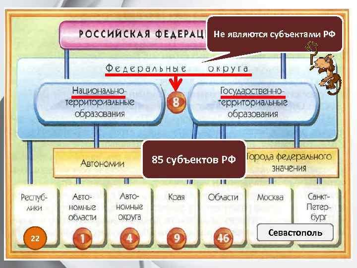 Не являются субъектами РФ 85 субъектов РФ 22 Севастополь