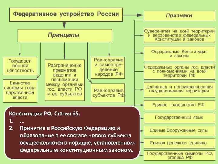 Конституция РФ обеспечивает территориальную и Конституция РФ, Статья 65. государственную целостность Российской 1. …