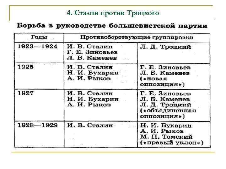 4. Сталин против Троцкого