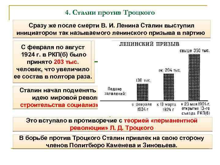 4. Сталин против Троцкого Сразу же после смерти В. И. Ленина Сталин выступил инициатором