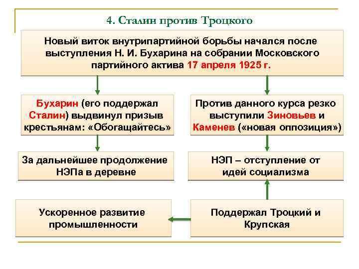 4. Сталин против Троцкого Новый виток внутрипартийной борьбы начался после выступления Н. И. Бухарина